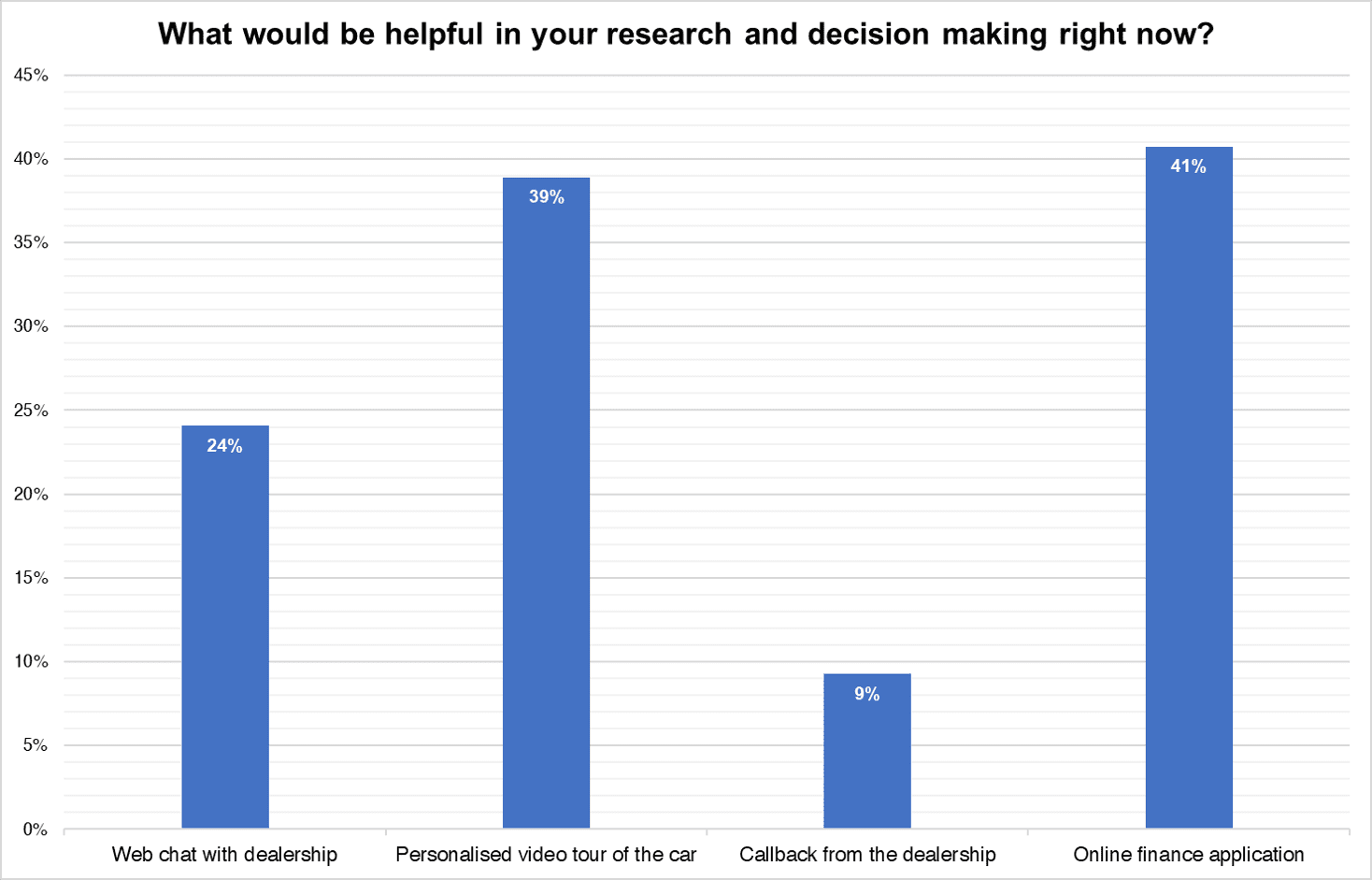 Survey question: what would be helpful in your research and decision making right now
