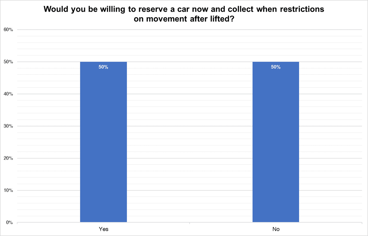 Survey question: Would you be willing to reserve car now and collect when restrictions on movement after lifted