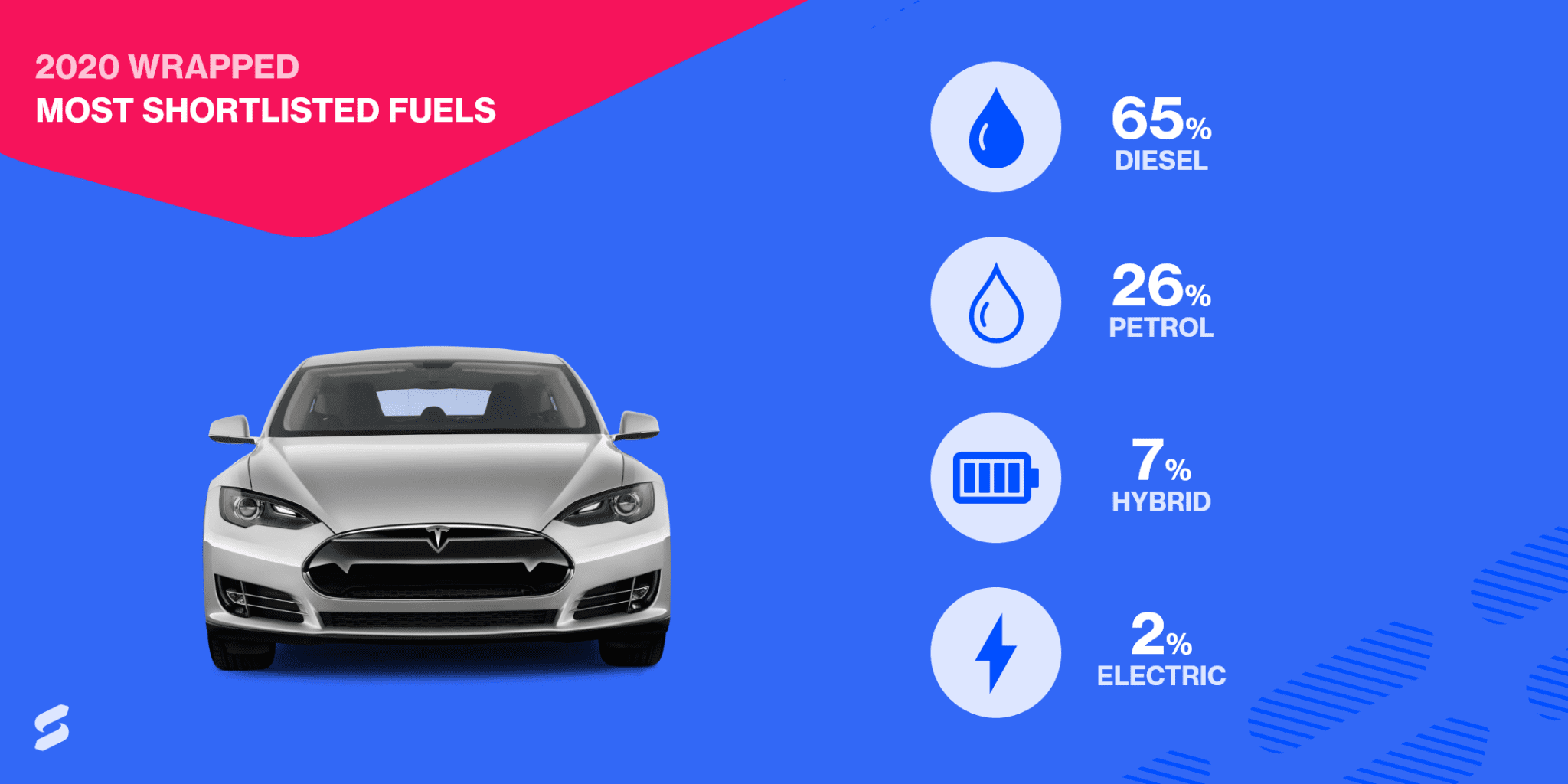 Most shortlisted fuels